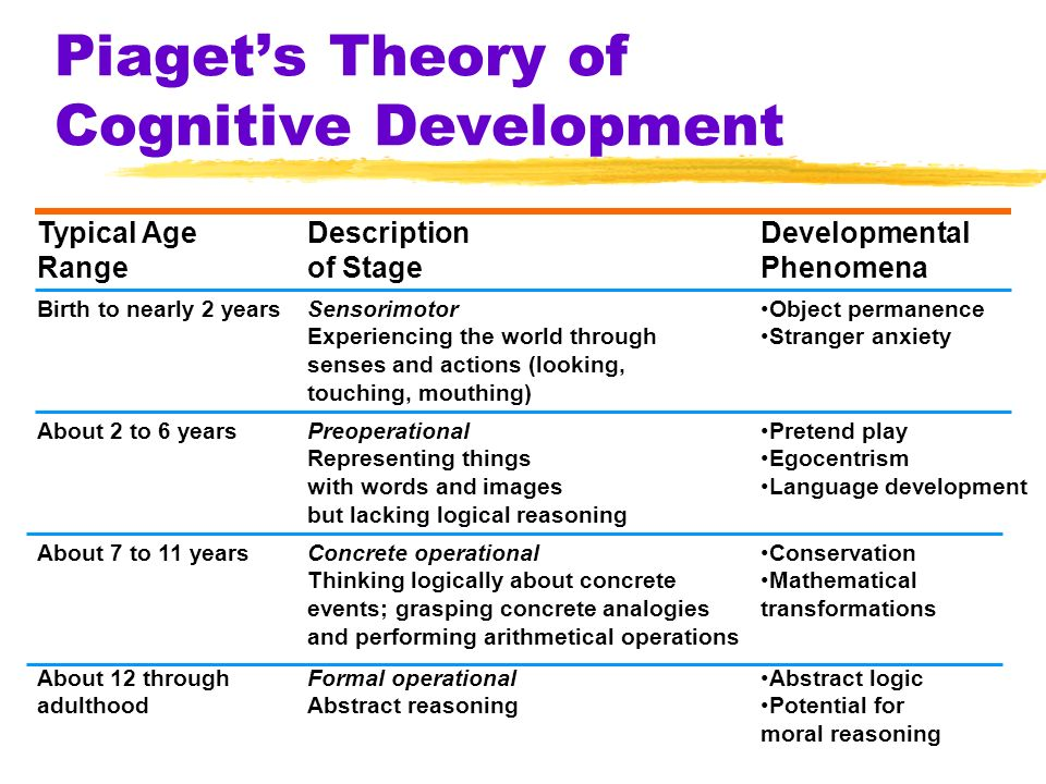 Piagets cognitive development stage theory pdf editor