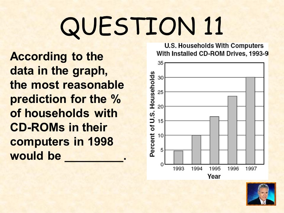 QUESTION 11 According to the data in the graph, the most reasonable prediction for the % of households with CD-ROMs in their.