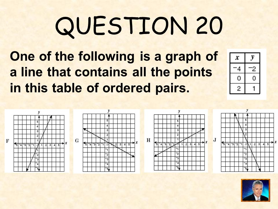 QUESTION 20 One of the following is a graph of a line that contains all the points in this table of ordered pairs.