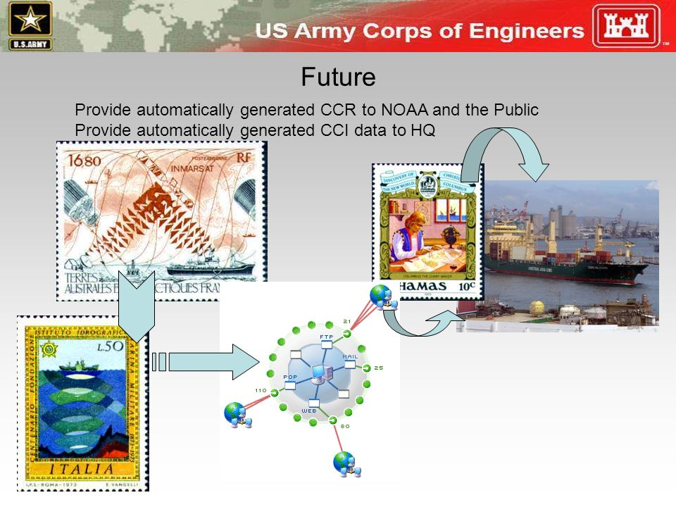 Future Provide automatically generated CCR to NOAA and the Public