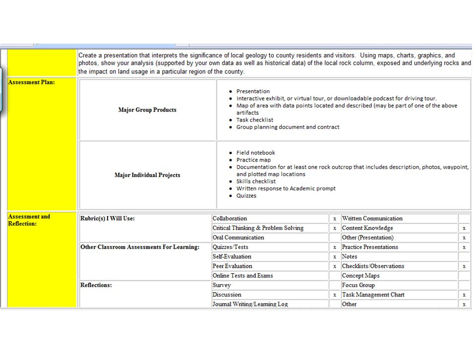 With the PBL units, the template requires a more detailed assessment plan. You will see that we ask the author, or designer, to think about the major group products, as well as major individual projects. You see that we have assessments cited that represent all three circles within the 3-circle audit. The teachers must consider what rubrics will be used to assess student performance and you see rubrics for collaboration, critical thinking and problem solving, oral communications, written communication, content knowledge, etc.