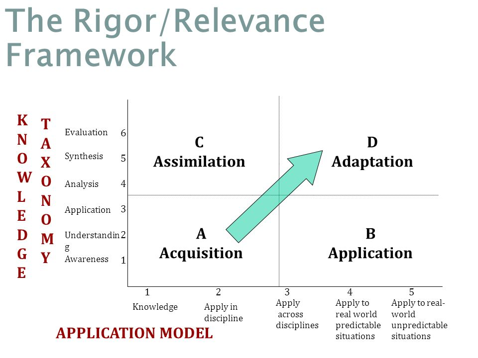 The Rigor/Relevance Framework