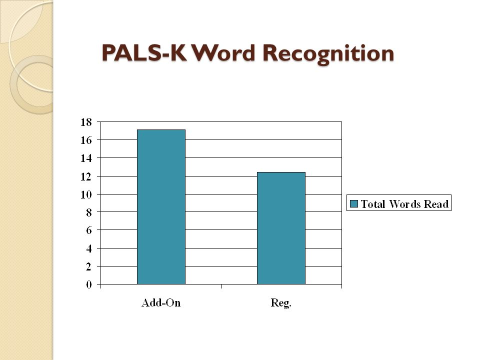 PALS-K Word Recognition