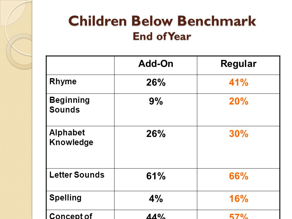 Children Below Benchmark End of Year