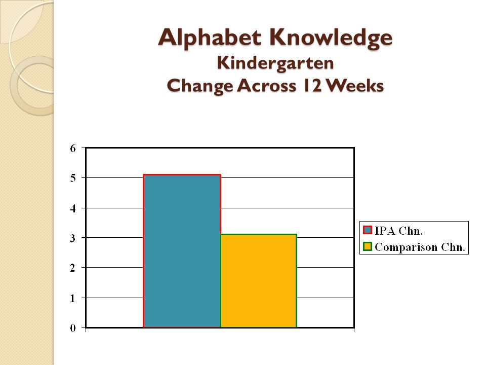 Alphabet Knowledge Kindergarten Change Across 12 Weeks