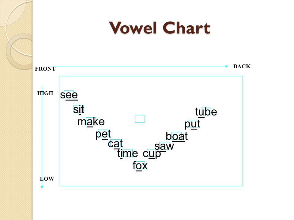 Vowel Chart see sit tube put make pet boat cat saw time cup fox