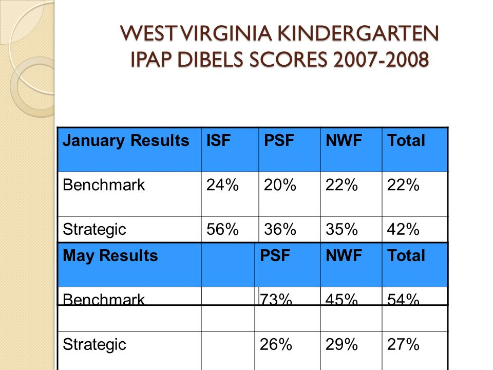 WEST VIRGINIA KINDERGARTEN IPAP DIBELS SCORES 2007-2008
