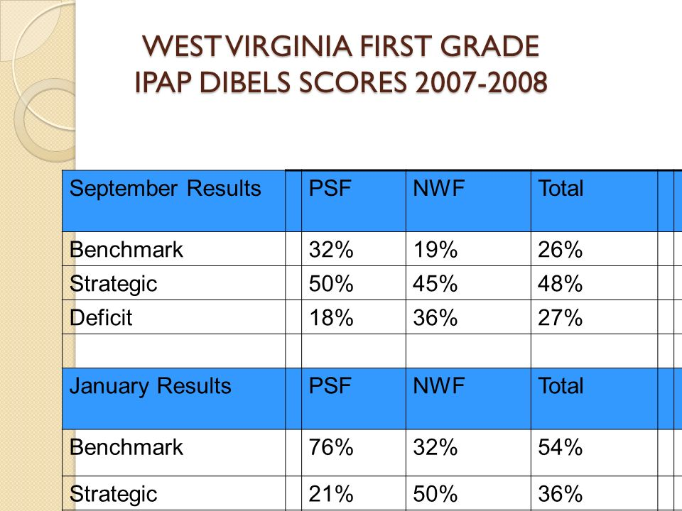 WEST VIRGINIA FIRST GRADE IPAP DIBELS SCORES 2007-2008