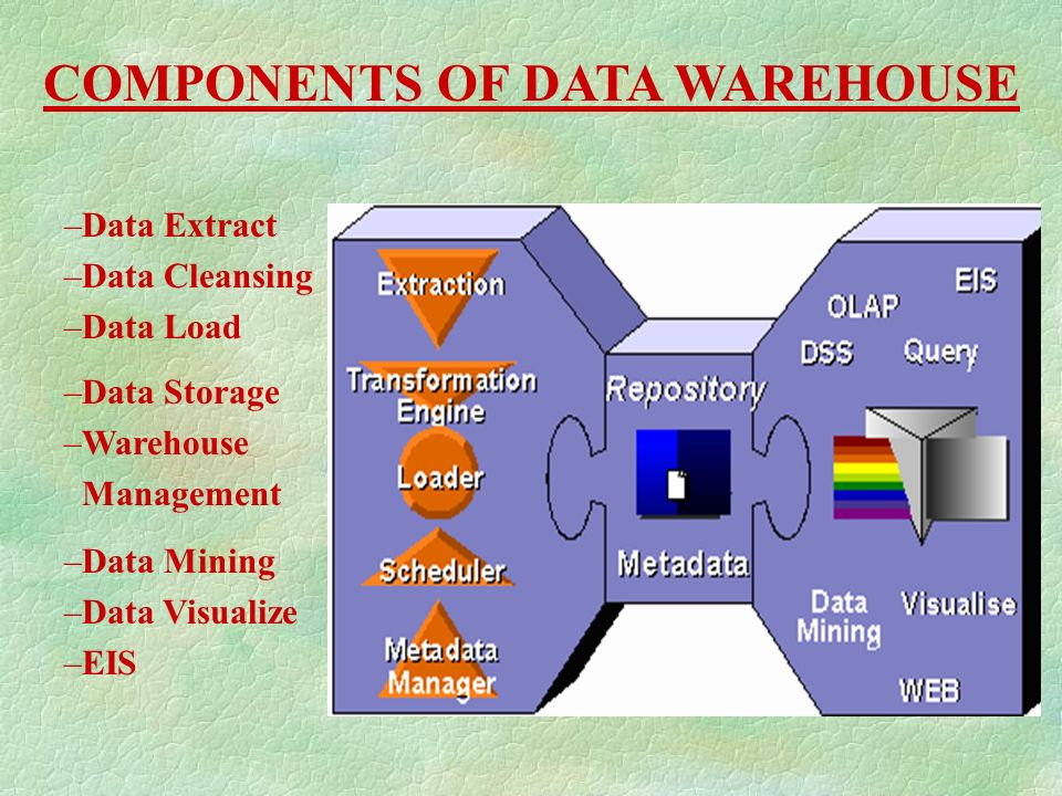 An Overview Of Data Warehousing Ppt Download