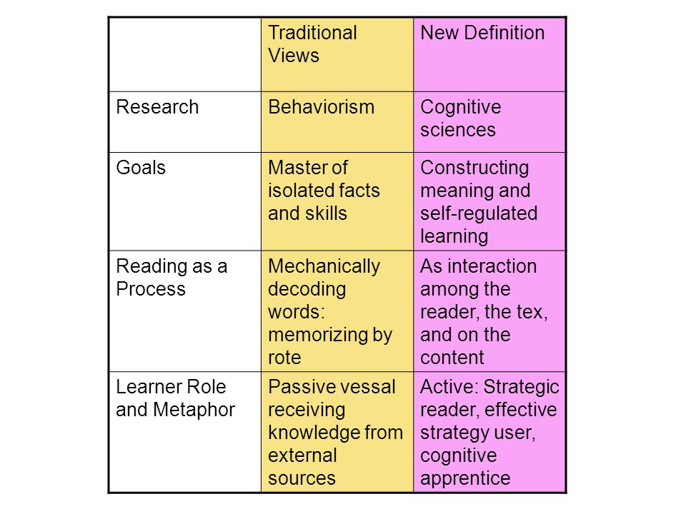 Traditional Views New Definition. Research. Behaviorism. Cognitive sciences. Goals. Master of isolated facts and skills.