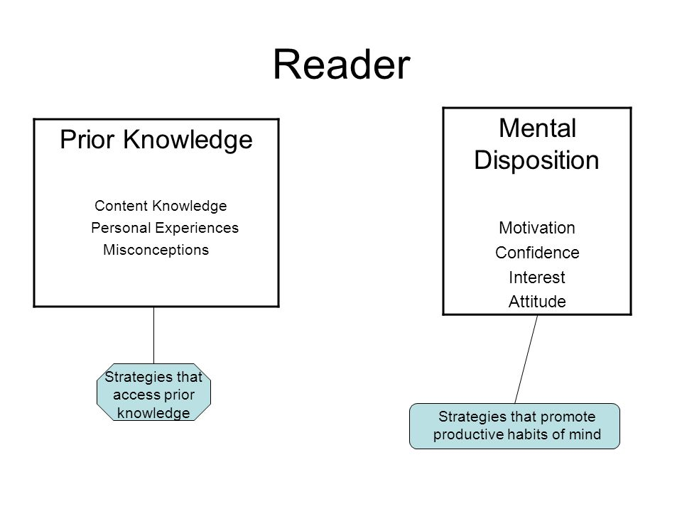 Reader Mental Disposition Prior Knowledge Motivation Confidence