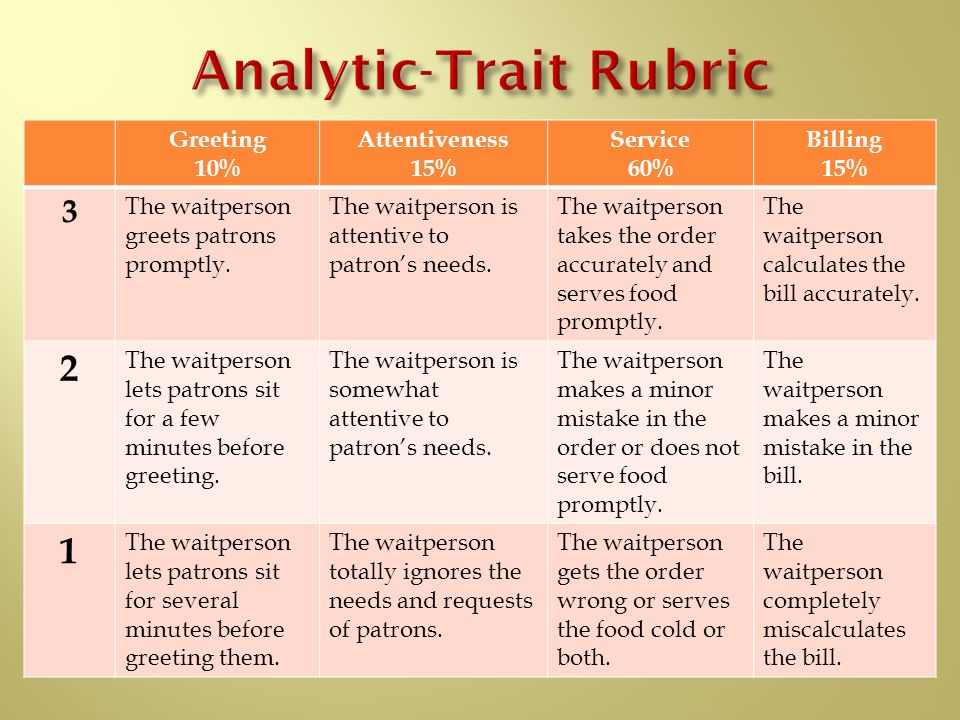 Analytic-Trait Rubric