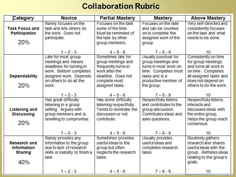 Collaboration Rubric 20% 20% 20% 40%