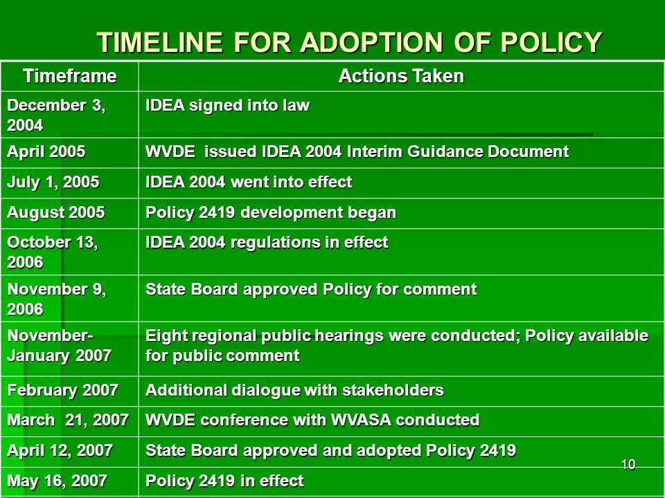TIMELINE FOR ADOPTION OF POLICY