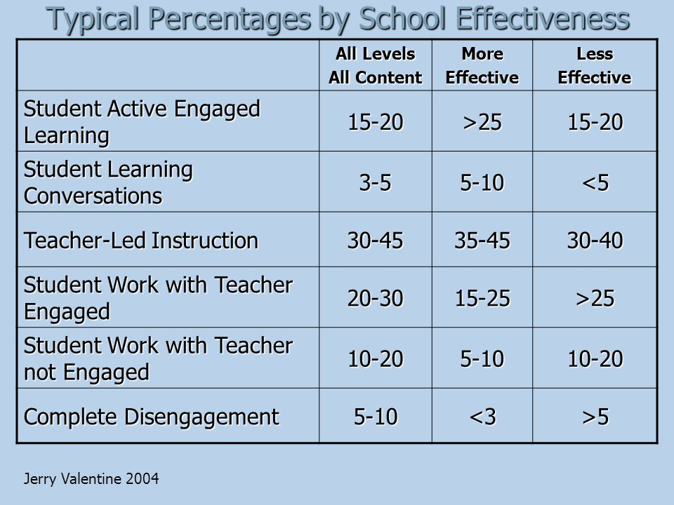 Typical Percentages by School Effectiveness