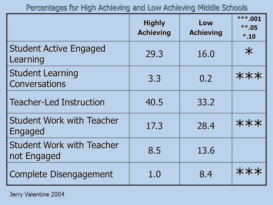 Percentages for High Achieving and Low Achieving Middle Schools