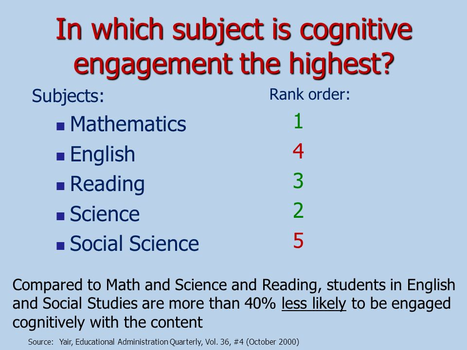 In which subject is cognitive engagement the highest