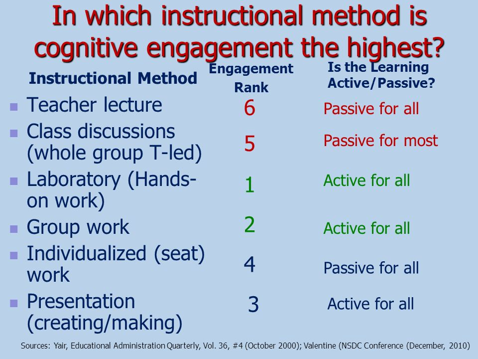 In which instructional method is cognitive engagement the highest