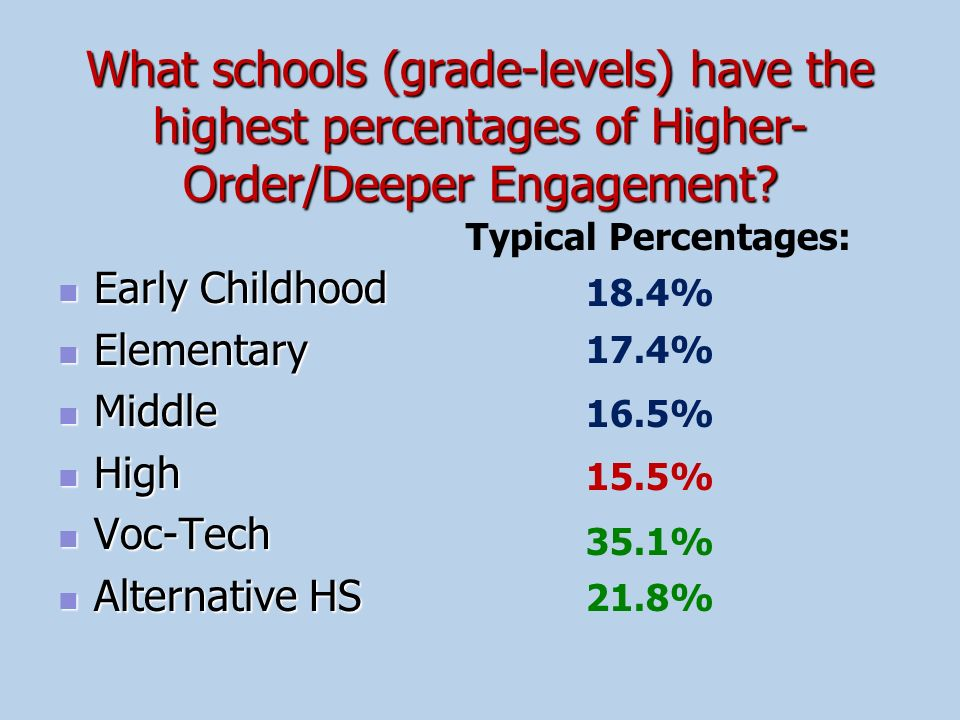 What schools (grade-levels) have the highest percentages of Higher-Order/Deeper Engagement