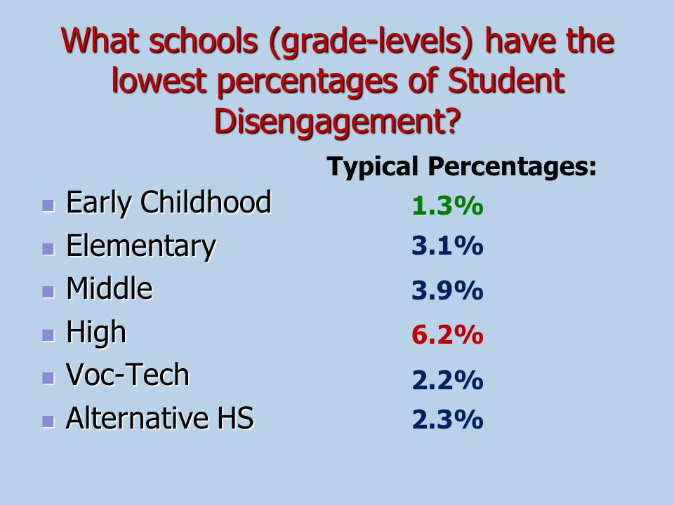 What schools (grade-levels) have the lowest percentages of Student Disengagement