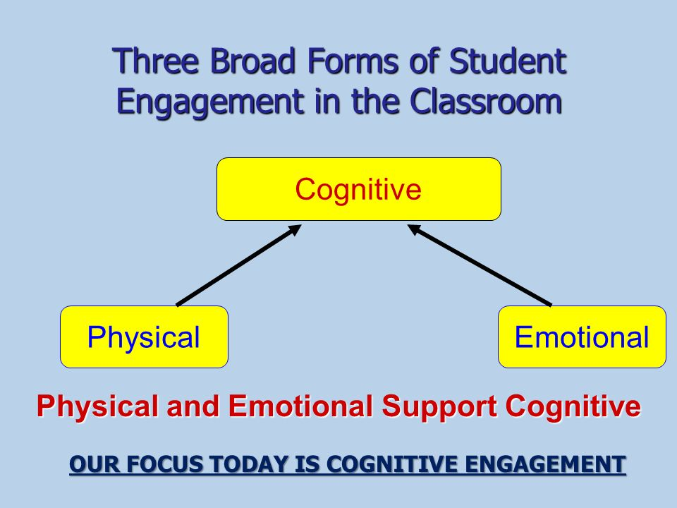 Three Broad Forms of Student Engagement in the Classroom