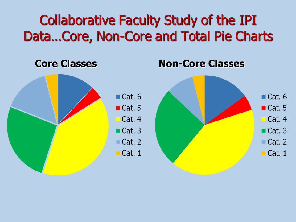 Collaborative Faculty Study of the IPI Data…Core, Non-Core and Total Pie Charts