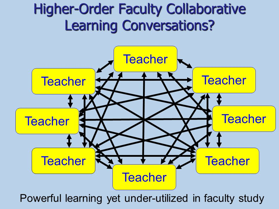 Higher-Order Faculty Collaborative Learning Conversations