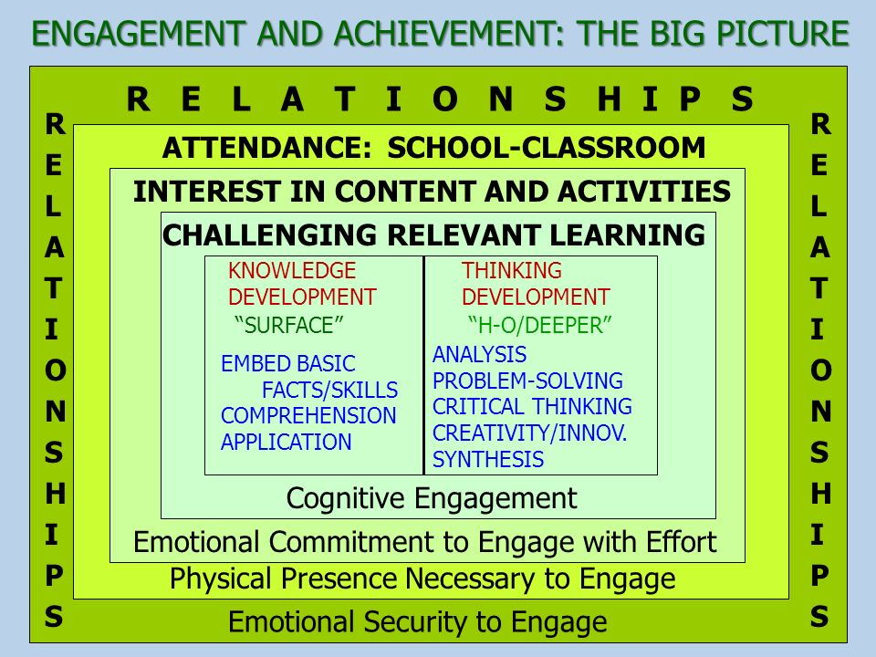 ENGAGEMENT AND ACHIEVEMENT: THE BIG PICTURE