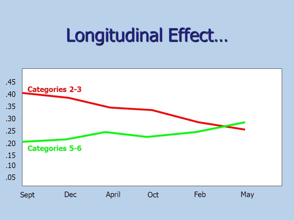 Longitudinal Effect… .45 Categories 2-3 .40 .35 .30 .25 .20