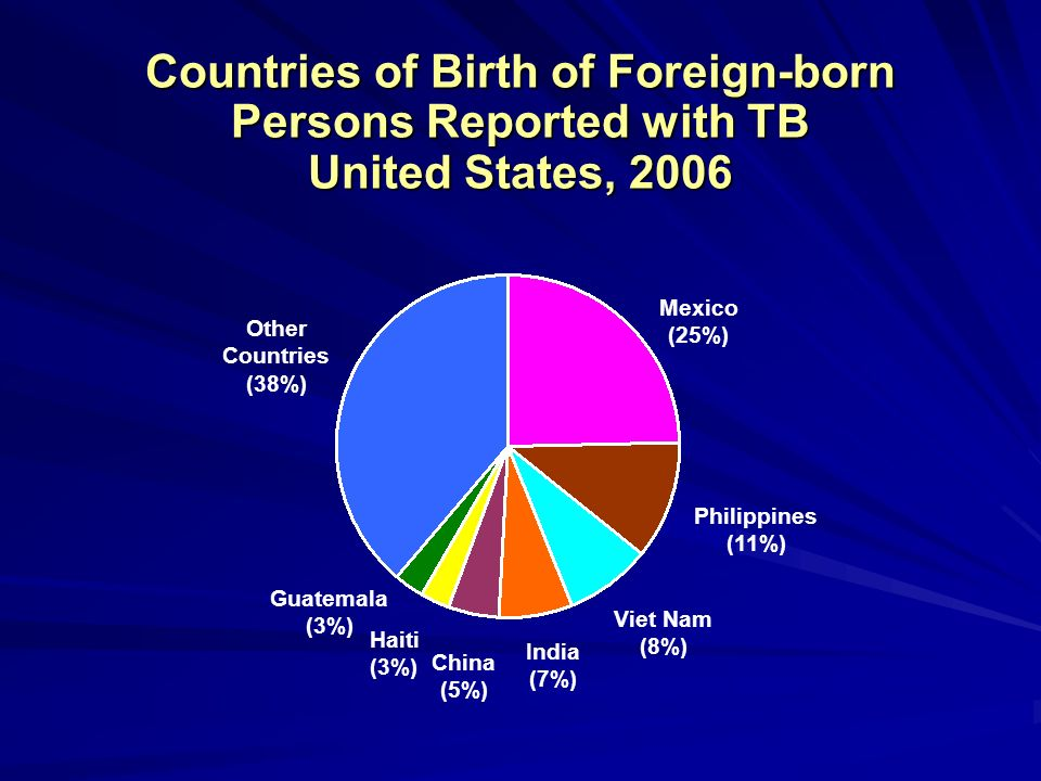 Countries of Birth of Foreign-born Persons Reported with TB United States, 2006