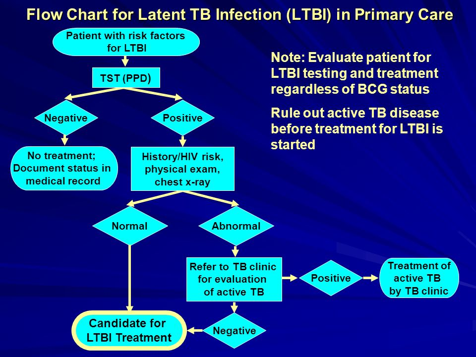 Flow Chart for Latent TB Infection (LTBI) in Primary Care