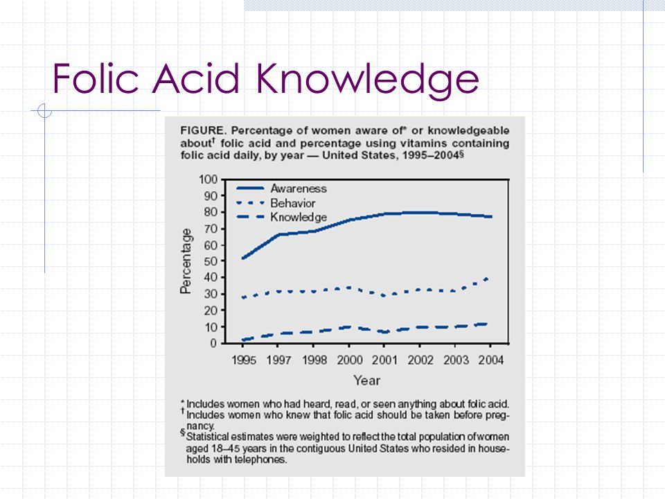 Folic Acid Knowledge MOD Gallup Poll 2004