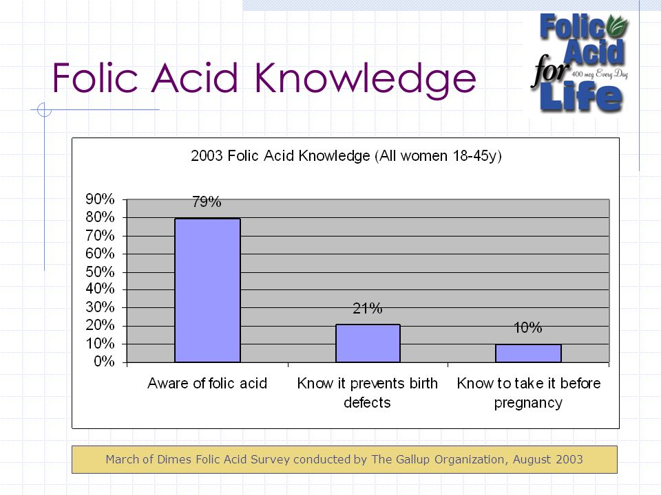 Folic Acid Knowledge March of Dimes Folic Acid Survey conducted by The Gallup Organization, August 2003.