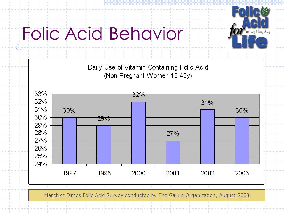 Folic Acid Behavior Although awareness is high, intake still remains low.