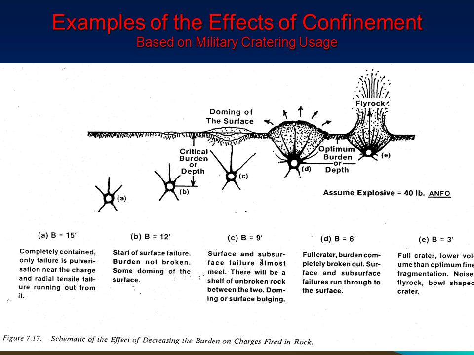 Examples of the Effects of Confinement Based on Military Cratering Usage