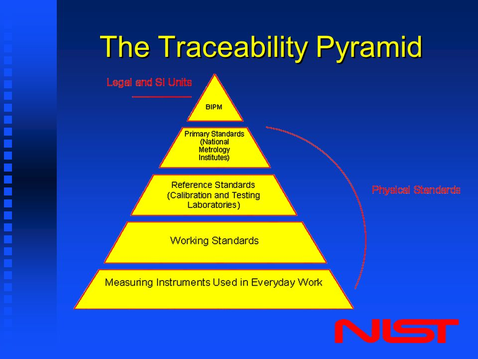 Traceability And Legal Metrology Ppt Video Online Download
