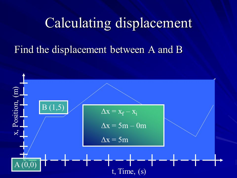 Calculating displacement