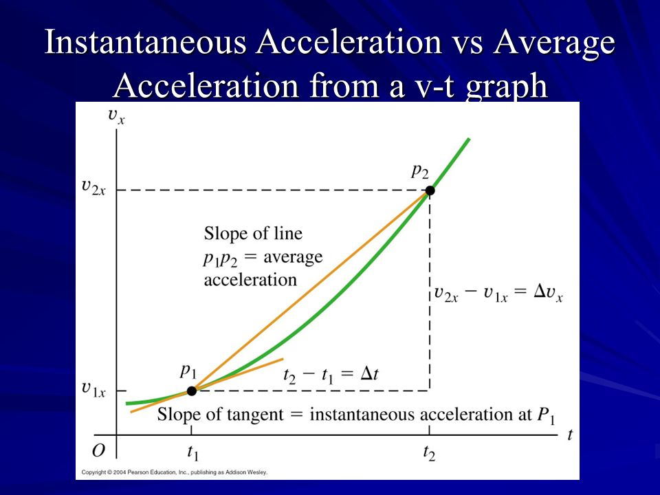 Instantaneous Acceleration vs Average Acceleration from a v-t graph