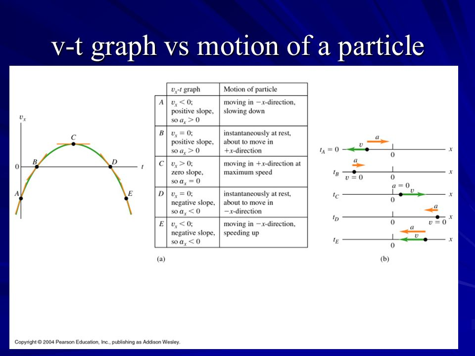 v-t graph vs motion of a particle