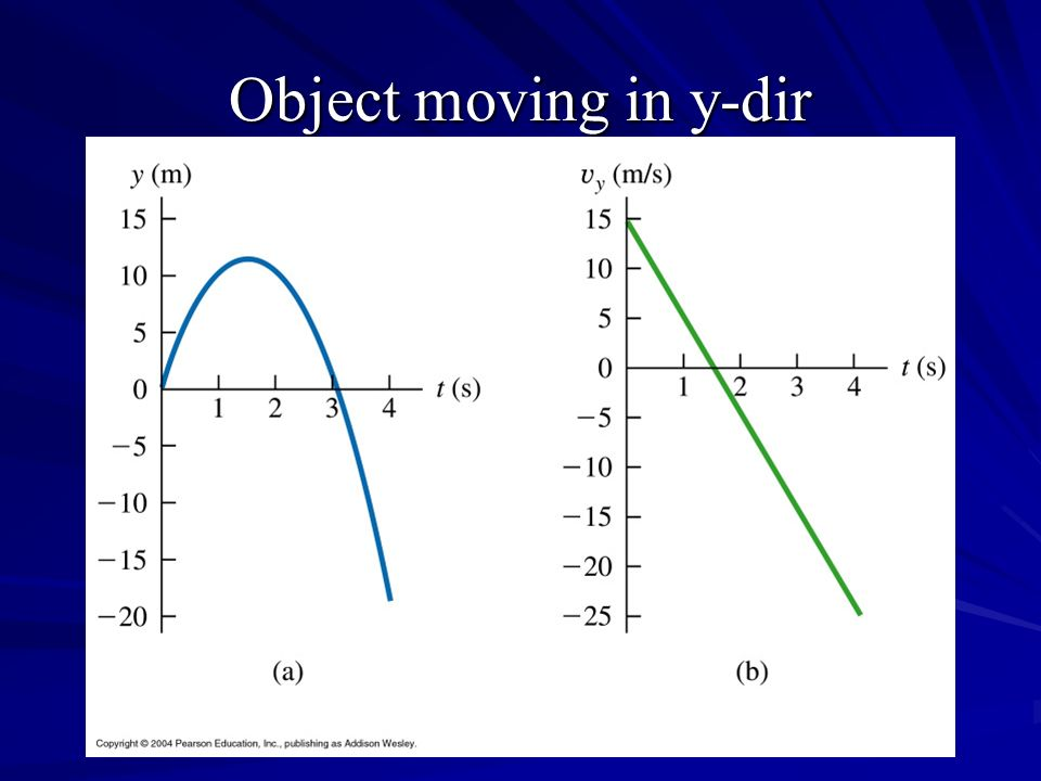Object moving in y-dir