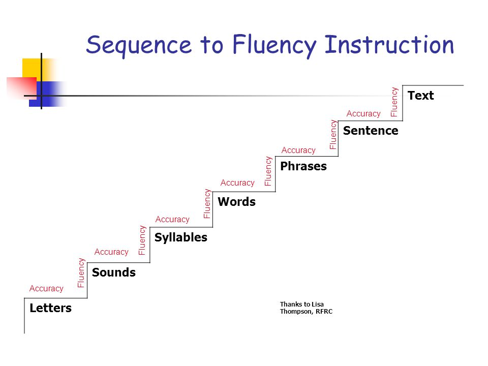 Sequence to Fluency Instruction