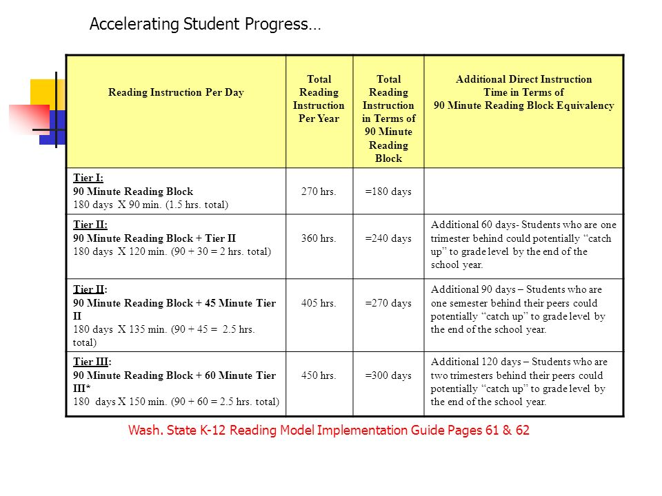 Accelerating Student Progress…