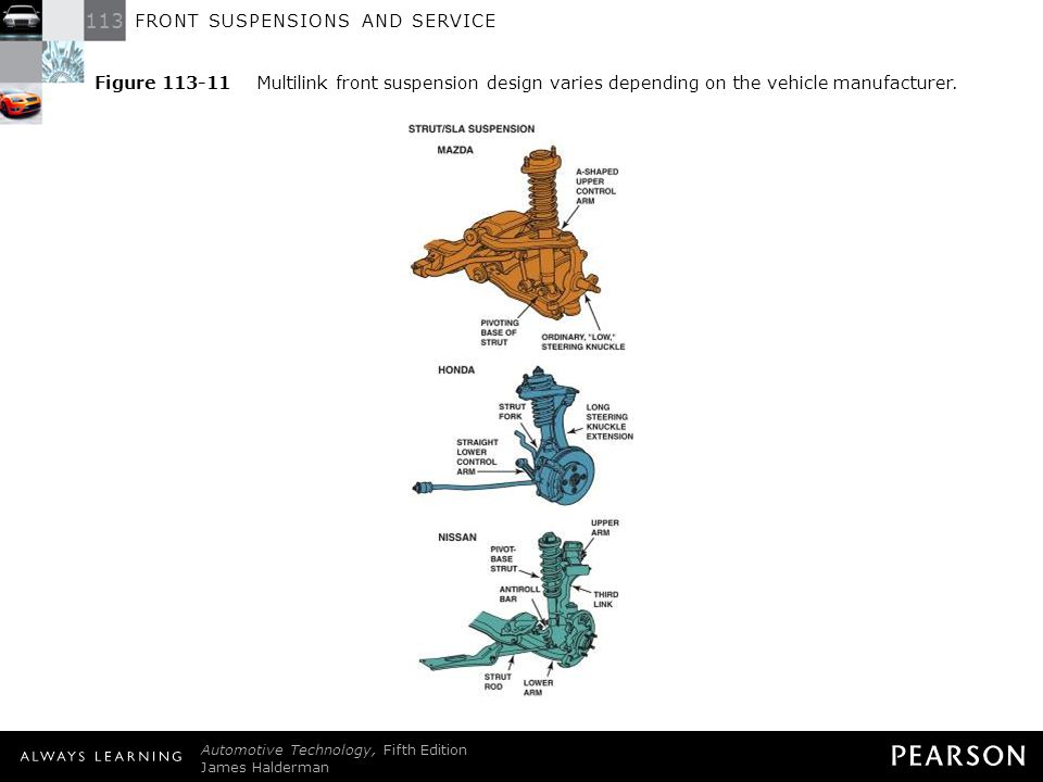 FRONT SUSPENSIONS AND SERVICE - ppt download