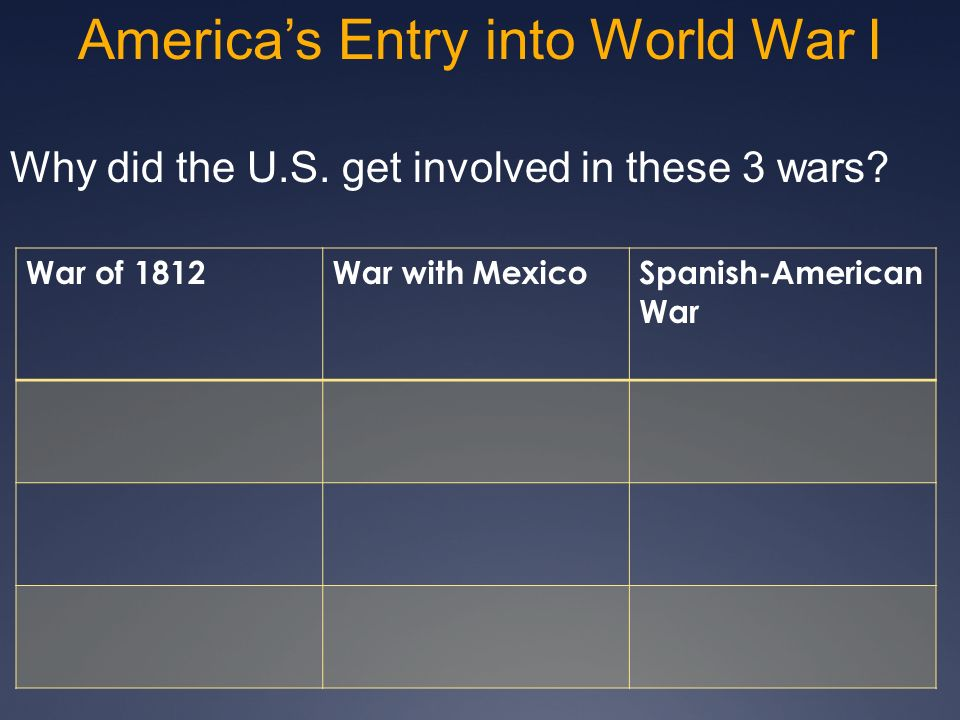 America's Entry into World War I
