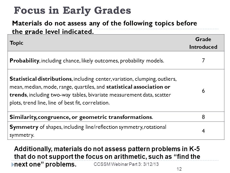 Focus in Early Grades Materials do not assess any of the following topics before the grade level indicated.