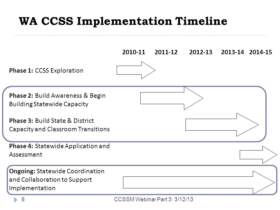 WA CCSS Implementation Timeline