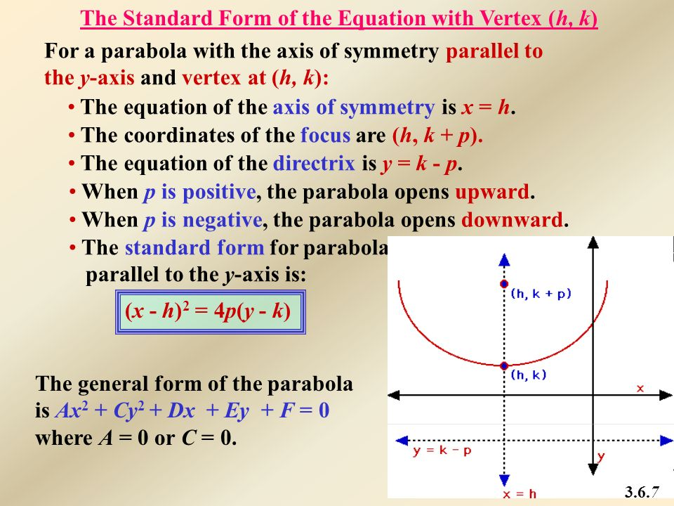 The Standard Form of the Equation with Vertex (h, k)