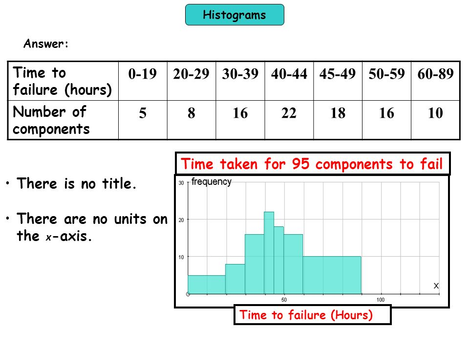 Histograms Answer: Time to failure (hours) 0-19. 20-29. 30-39. 40-44. 45-49. 50-59. 60-89. Number of components.