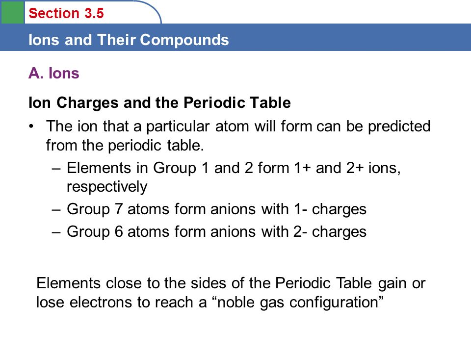 Objectives to describe the formation of ions from their parent atoms a ions ion charges and the periodic table the ion that a particular atom urtaz Gallery
