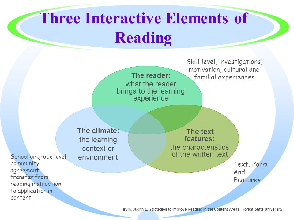 Three Interactive Elements of Reading